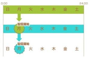 Part7長文読解 3週間集中プログラム