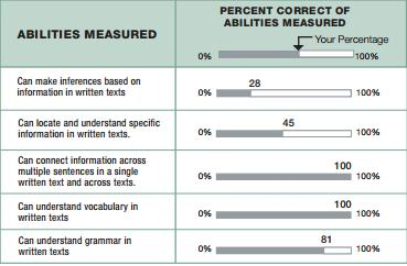 TOEIC (R) Abilities Measured の読み方・見方・対応スコア