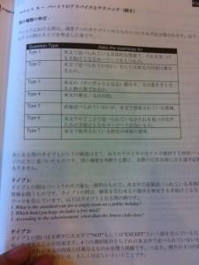 パート 7 設問種類別リスト化