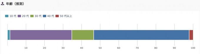 年齢層グラフ (2015/05)