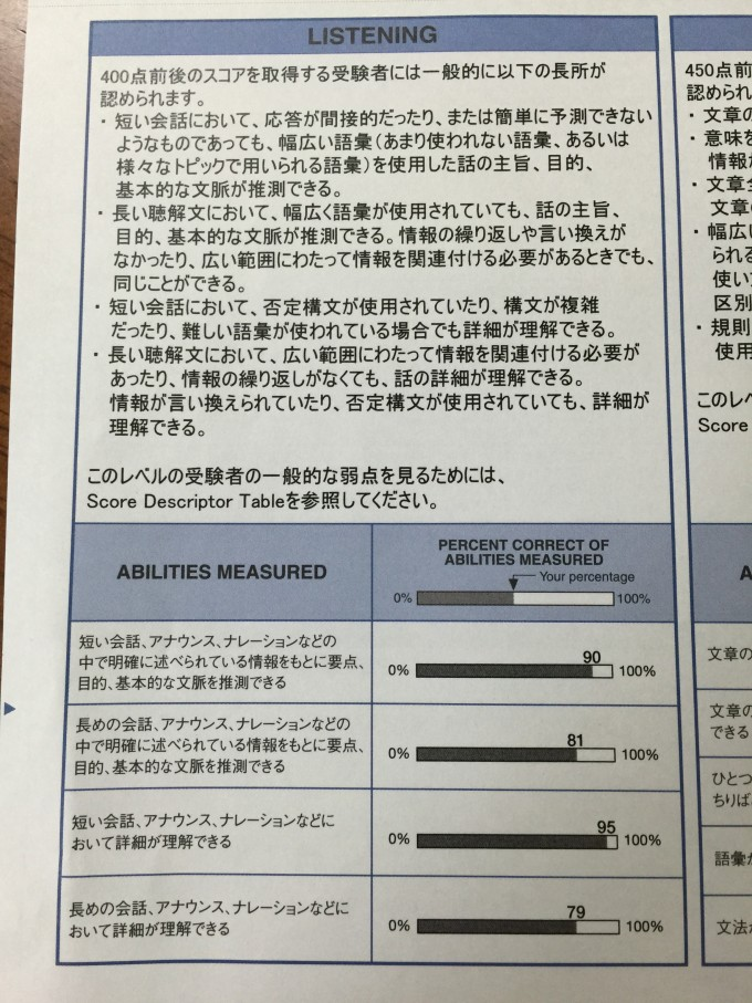 Abilities Measured for TOEIC IP リスニング