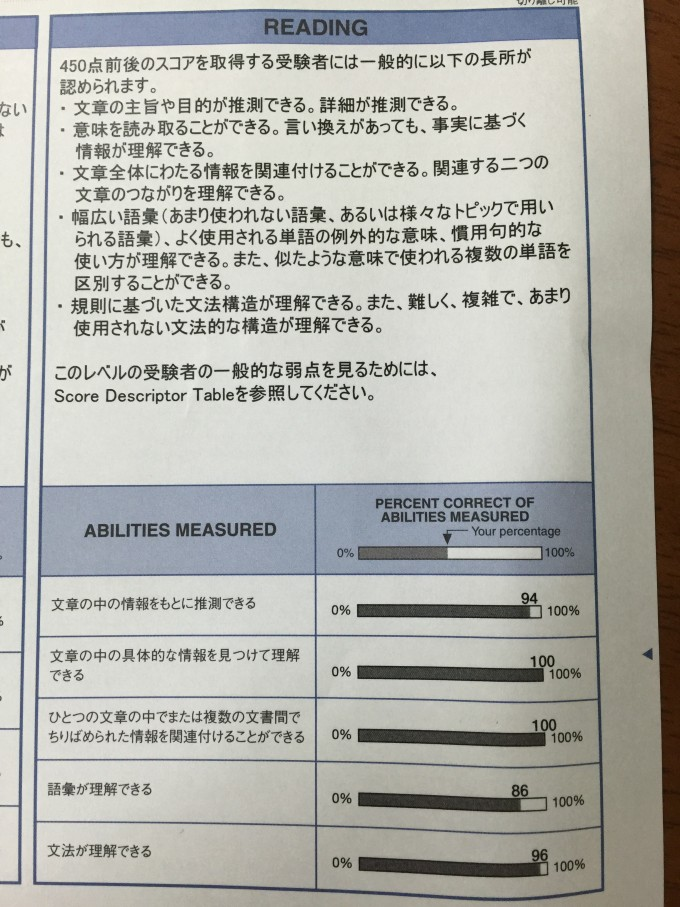 Abilities Measured for TOEIC IP リーディング