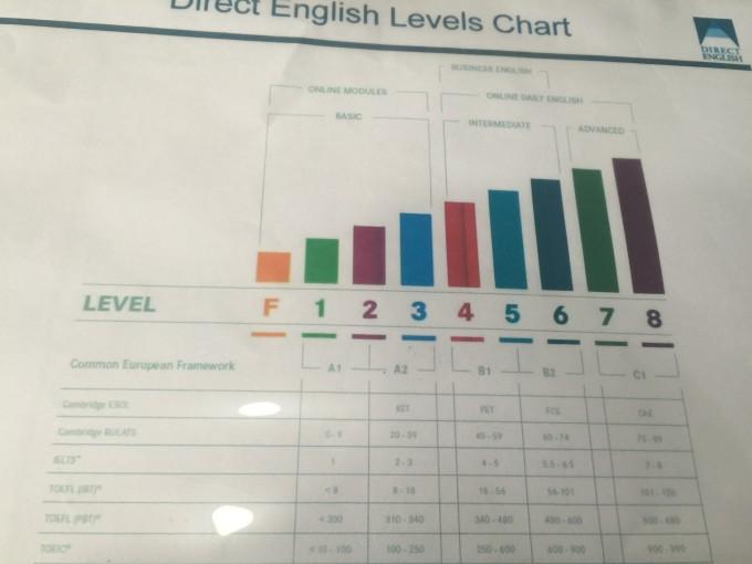 <Level Chart>
