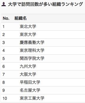 業種別・会社別アクセスランキング 【2017年6月】