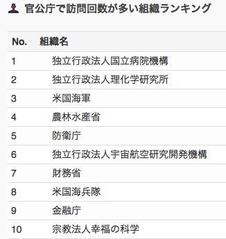 業種別・会社別アクセスランキング 【2017年7月】
