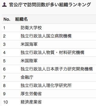 業種別・会社別アクセスランキング 【2017年9月】