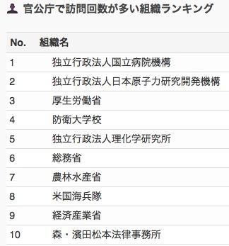 業種別・会社別アクセスランキング 【2017年11月】