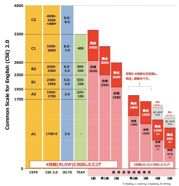 Common Scale English 比較表