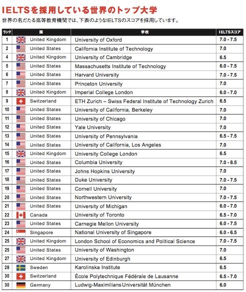 IELTS (アイエルツ)を採用している大学